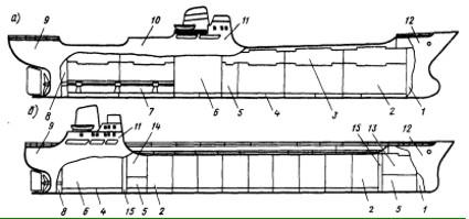 Рис. 66. Внутреннее устройство судна: а - сухогруз; б -танкер; 1-форпик; 2-грузовые трюмы (танки); 3-твиндек; 4-двойное дно; 5- диптанк; 6- машинное отделение; 7- туннель гребного вала; 8- ахтерпик; 9- ют; 10- средняя надстройка; 11- рубки; 12-- бак; 13- сухогрузный трюм; 14- насосное отделение; 15- коффердам